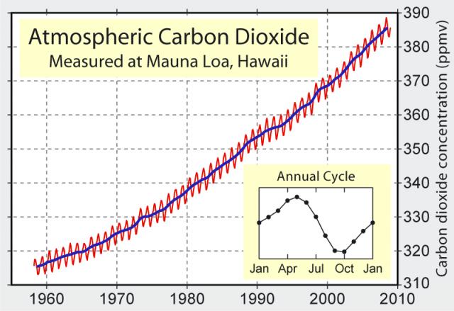 Mauna_Loa_Carbon_Dioxide