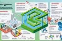 Europeeske Kommisje: Ljouwert tige ynnovatyf, mar net Capital of Innovation 2020